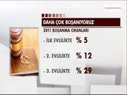Türkiye'de boşanma oranları artıyor